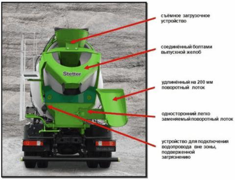 Схема устройства оборудования