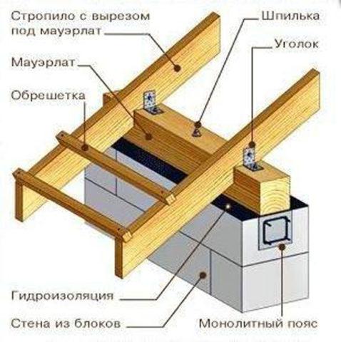 Схема устройства стропильной системы для бани из газобетона