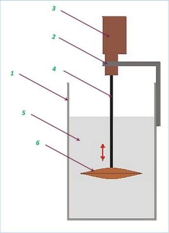 Схема вибрационного способа