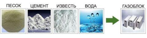 Составные компоненты газобетона «Итонг»
