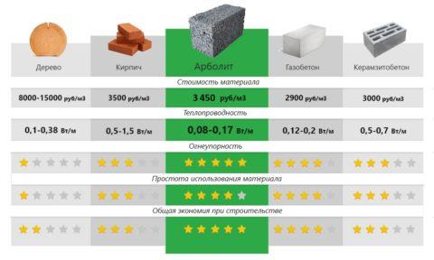 Сравнение арболита с другими материалами для стен