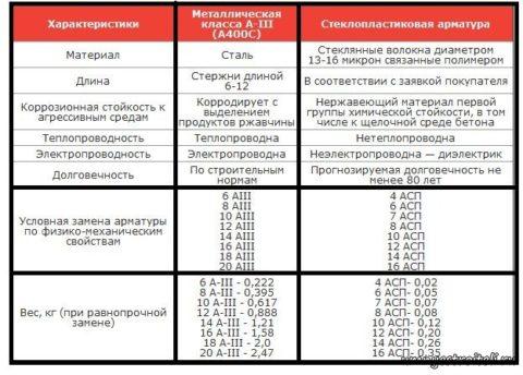 Сравнение характеристик композитной арматуры истальной