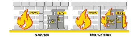 Сравнение огнестойкости газобетона и тяжелого бетона