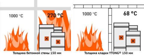 Сравнение огнестойкости стен из бетона и конструкций из стеновых блоков «Итонг»