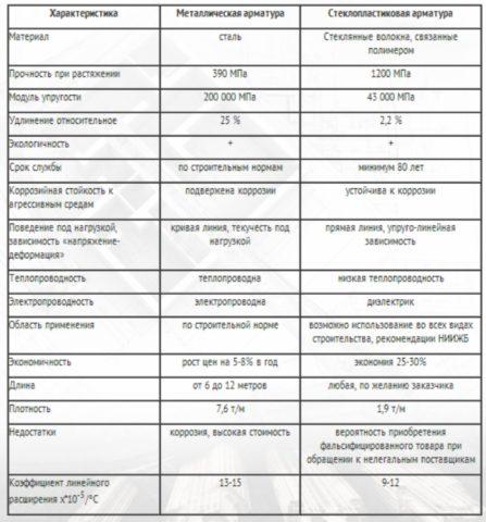 Сравнение технических параметров стеклопластиковой арматуры и металлической