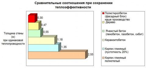 Сравнение теплоэффективности материалов