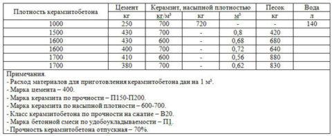 Таблица пропорций материалов для изготовления керамзитобетона
