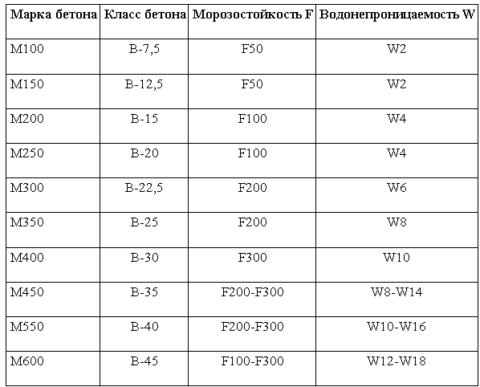 Таблица соответствий марок, классов по прочности, маркам морозоустойчивости и водонепроницаемости бетона