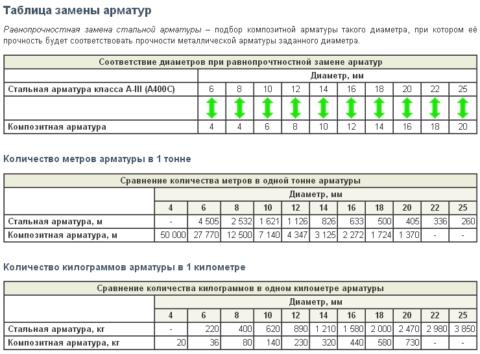 Таблица замены арматур