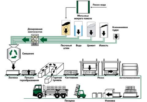 Техническая схема производства