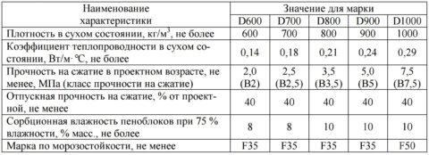 Технические характеристики блоков изготавливаемых РС-Энерго, в соответствии с ТУ 5741-001-14059528-2004.