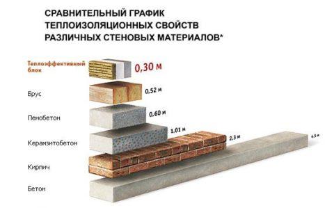 Теплоизоляция материалов