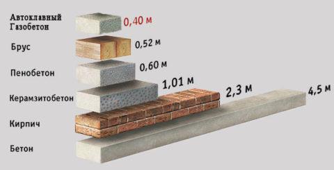 Теплопроводность различных стеновых материалов