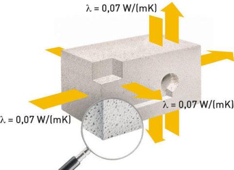 Теплотехнические характеристики газобетона «Итонг» одинаковы по всей структуре изделия