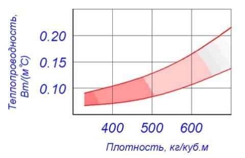 Теплотехнические характеристики газобетона в зависимости от его плотности