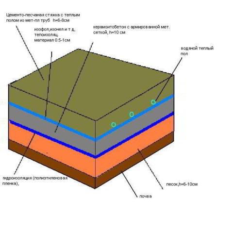 Тёплый пол из керамзитобетона на грунте