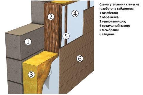Устройство пирога стены с отделкой сайдингом