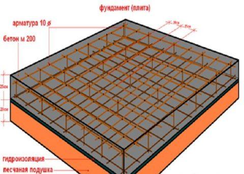 Устройство плитного фундамента под гараж из газобетонных блоков