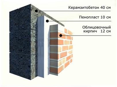 Утепление фасада при помощи облицовочной кладки
