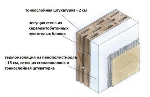 Утепление и оштукатуривание керамзитобетонной стены