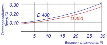 Увеличение теплопроводности газобетона марок D400 и D350 в зависимости от влажности