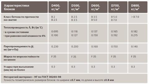 Зависимость основных характеристик газобетона от плотности
