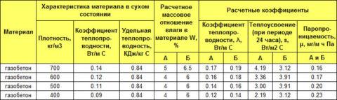 Зависимость теплопроводности и паропроницаемости газобетона от плотности