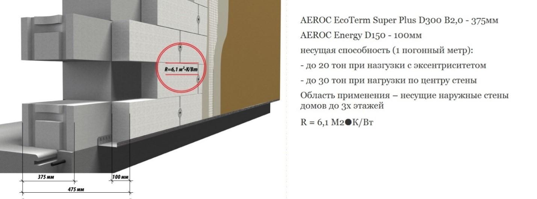 «AEROCEcoTermSuperPlus» + « Energy»
