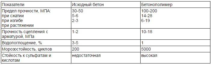 В зависимости от использованных добавок изменяются различные качества начального бетона