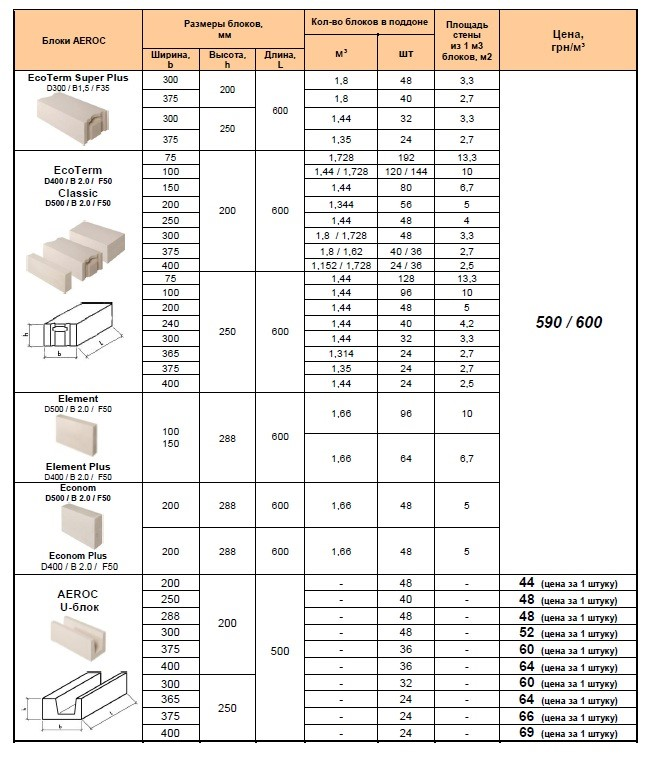 Типоразмеры продукции марки «Аэрок»