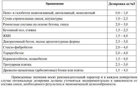 Дозировка МБМ согласно ТУ 5761-014-13800624-2004