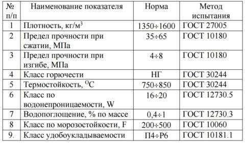 Физико-механические показатели легкого наноструктурированного бетона в возрасте 28 дней согласно ТУ 5789-035-23380399-2008.
