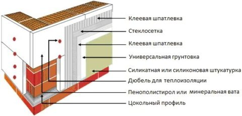 Газобетонные блоки теплопроводность: вариант утепления, схема