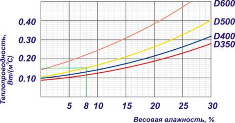 График зависимости теплопроводности от плотности