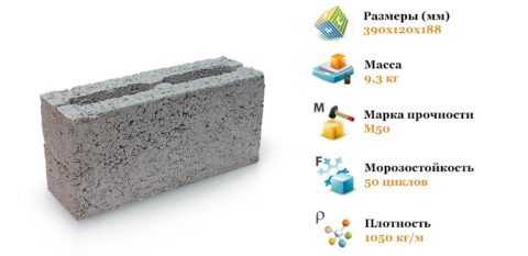 Характеристики керамзитобетонного блока