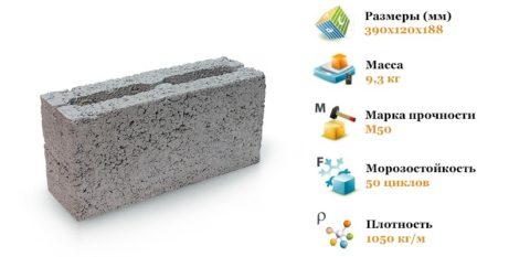 Некоторые характеристики керамзитобетонного блока