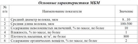 Основные характеристики МБМ