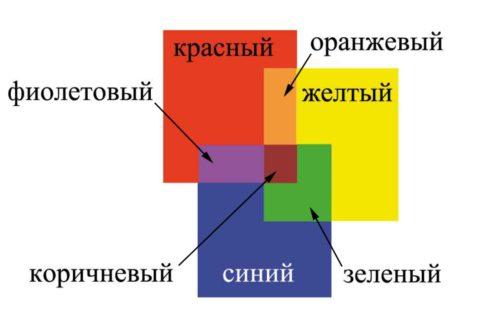 При смешивании в равных пропорциях базовых (первичных) цветов можно получить вторичные, такие как зеленый, оранжевый, фиолетовый и коричневый, а дальше – третичные, к примеру, оливковый и другие.