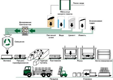 Процесс производства автоклавного газобетона