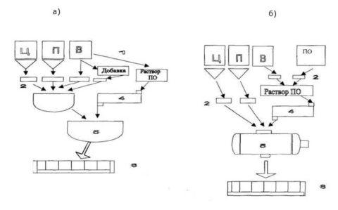 Схема: некоторые способы изготовления пенобетона