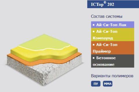 Схема устройства метилакрилатного пола
