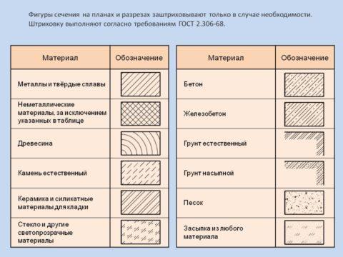 Штриховка строительных материалов