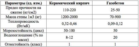 Сравнение некоторых параметров газобетона и керамического кирпича