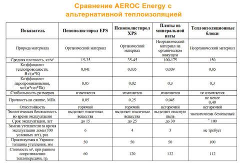 Сравнение плит «AEROCEnergy» с альтернативной теплоизоляцией