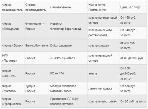 Сравнительная таблица: цена фасадных красок некоторых производителей
