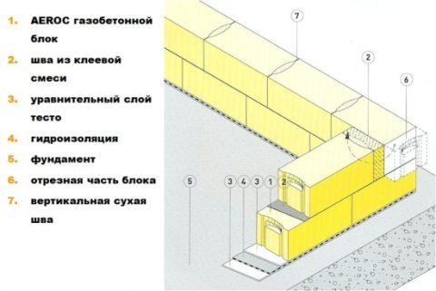 Стеновая кладка из газоблоков «Аэрок»