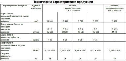 Технические характеристики газоблоков