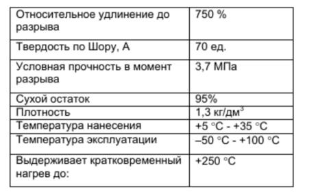 Технические характеристики мастики AlChimica «Гипердесмо»