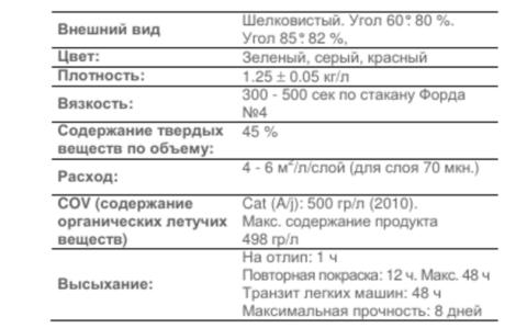 Технические характеристики покрытия isaval, Poliuretano Suelos