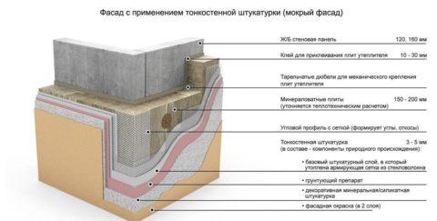 Технология «Мокрый фасад»